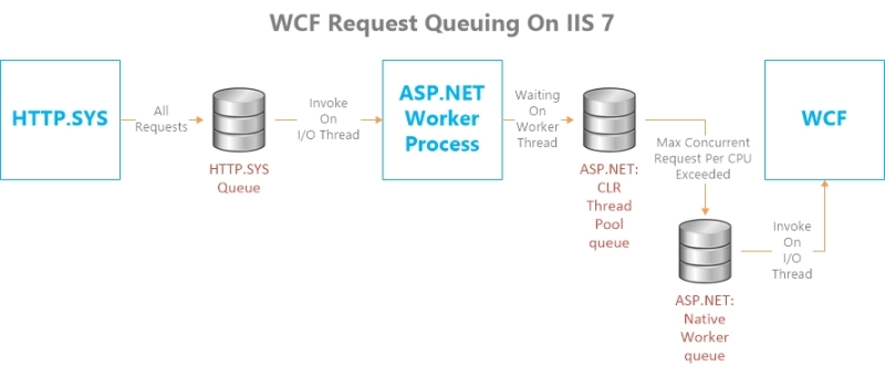 IIS WCF Processing Queues